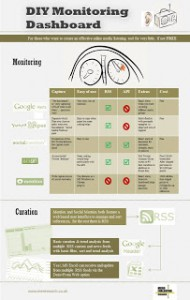 Free (or cheap) online monitoring dashboards – Infographic